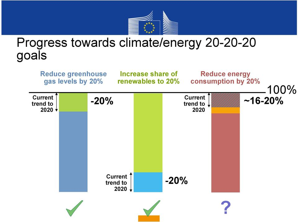 Increase share of renewables to 20% Reduce energy