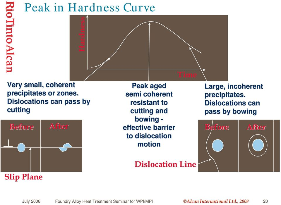 effective barrier to dislocation motion Time Large, incoherent precipitates.