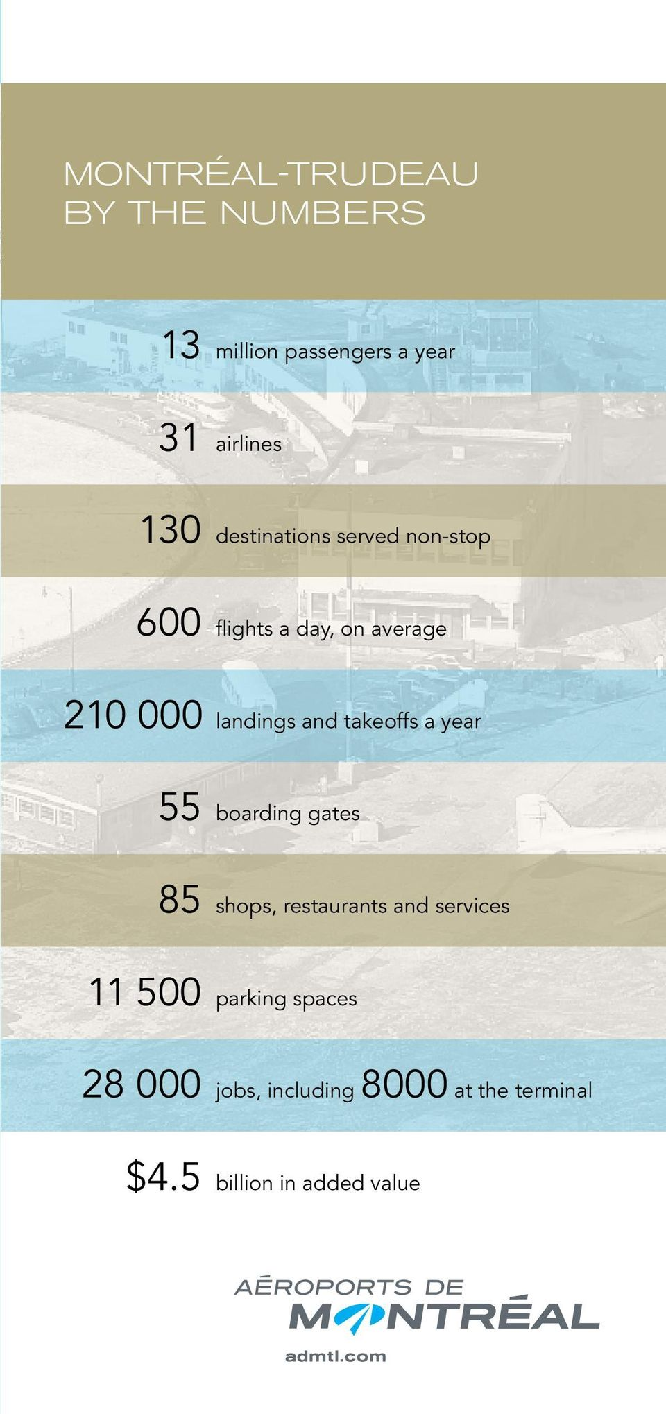 takeoffs a year 55 boarding gates 85 shops, restaurants and services 11 500