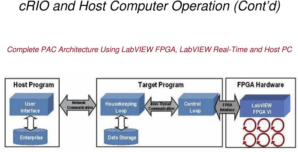 PAC Architecture Using