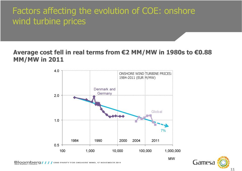 0 ONSHORE WIND TURBINE PRICES: 1984-2011 (EUR M/MW) 2.