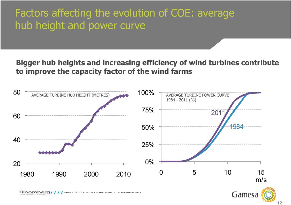 factor of the wind farms 80 AVERAGE TURBINE HUB HEIGHT (METRES) 100% AVERAGE TURBINE