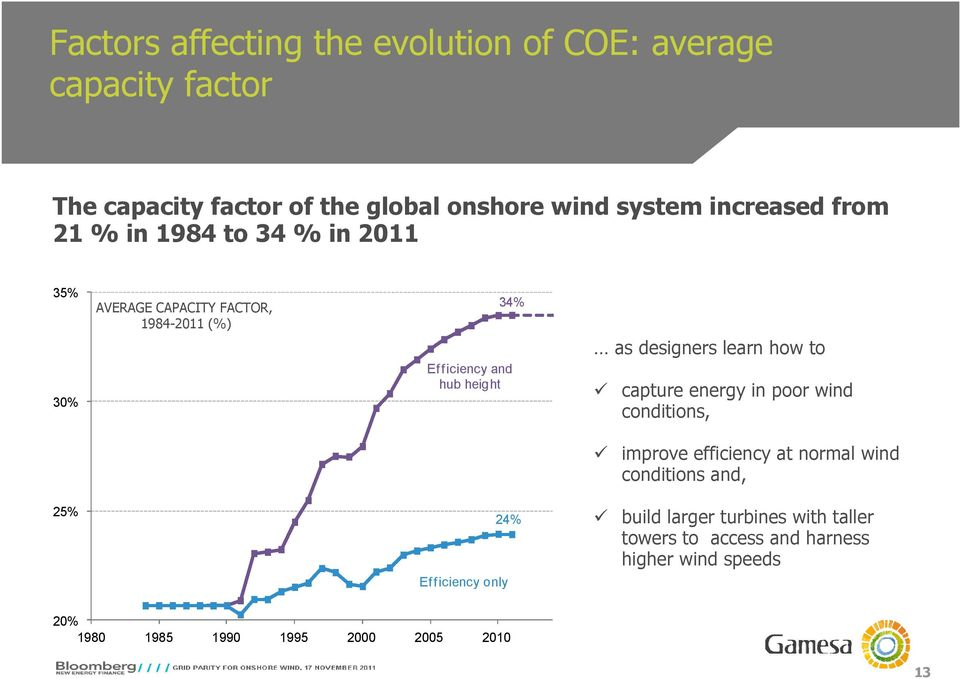 designers learn how to capture energy in poor wind conditions, improve efficiency at normal wind conditions and, 25% Ef f