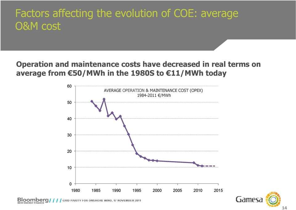 the 1980S to 11/MWh today 60 50 AVERAGE OPERATION & MAINTENANCE COST