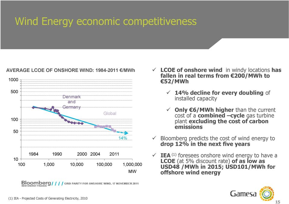 of carbon emissions Bloomberg predicts the cost of wind energy to drop 12% in the next five years 1984 1990 2000 2004 2011 10 100 1,000 10,000 100,000 1,000,000 MW IEA (1) foresees
