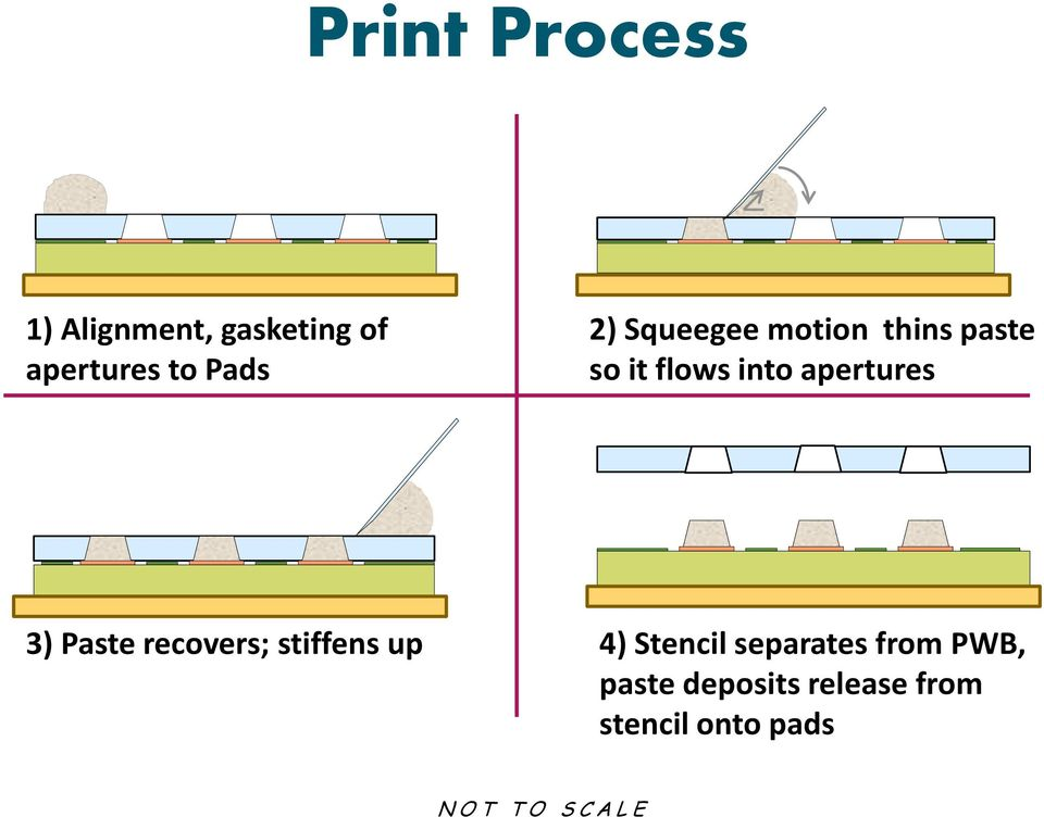 Paste recovers; stiffens up 4) Stencil separates from PWB,