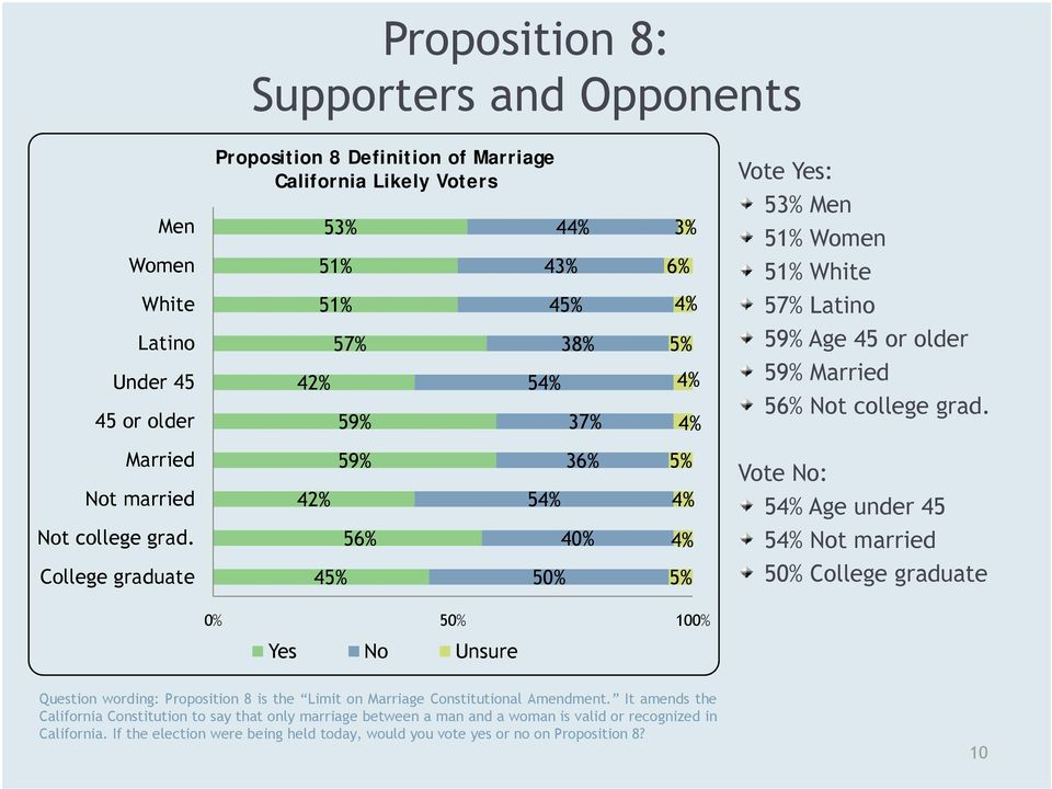 56% 40% 4% 54% Not married College graduate 45% 50% 5% 50% College graduate 0% 50% 100% Yes No Unsure Question wording: Proposition 8 is the Limit on Marriage Constitutional Amendment.