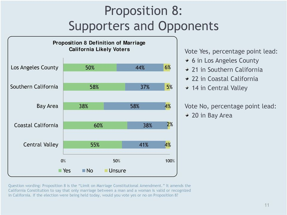 60% 38% 2% Central Valley 55% 41% 4% 0% 50% 100% Yes No Unsure Question wording: Proposition 8 is the Limit on Marriage Constitutional Amendment.