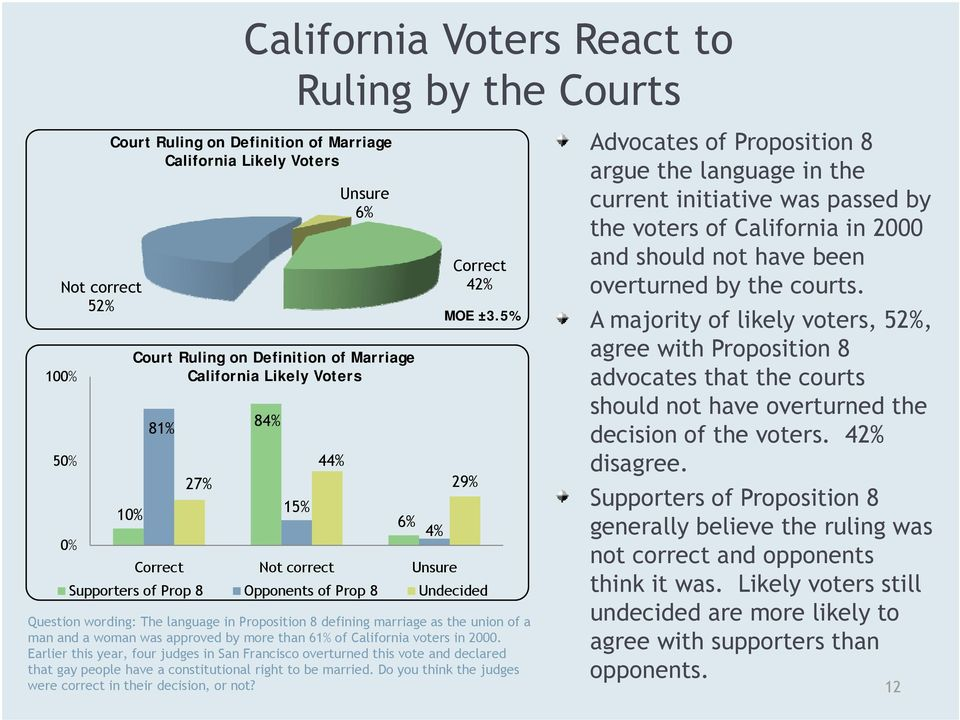 man and a woman was approved by more than 61% of California voters in 2000.