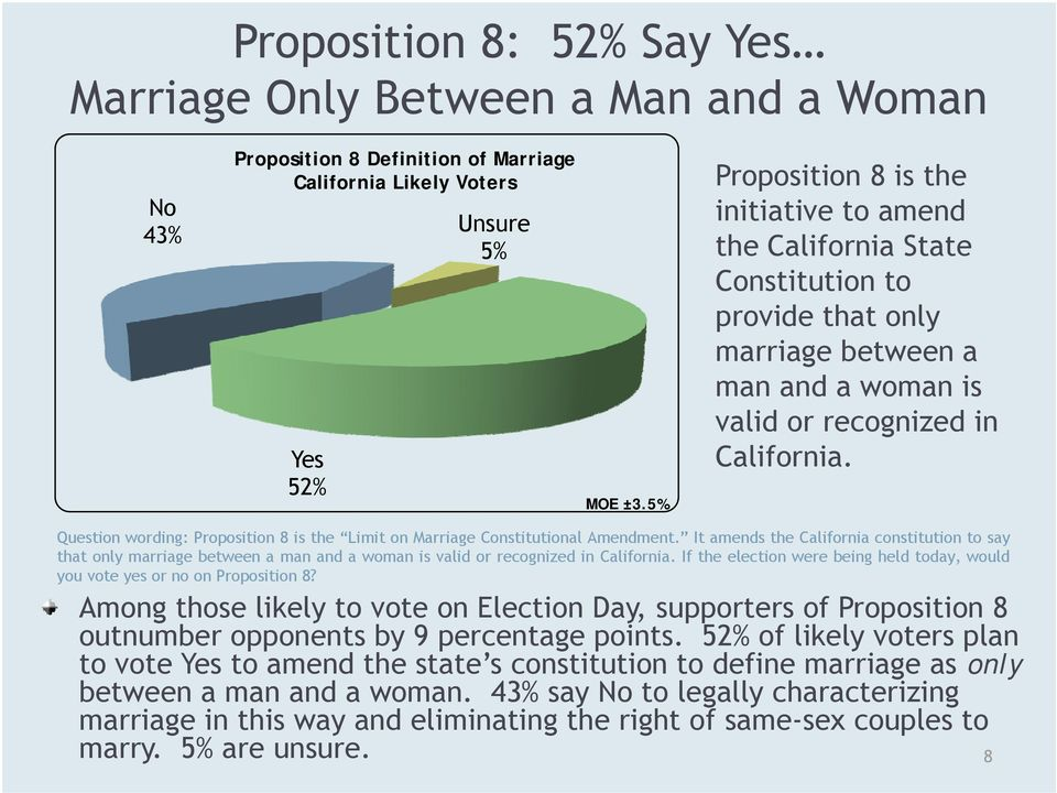 Question wording: Proposition 8 is the Limit on Marriage Constitutional Amendment.
