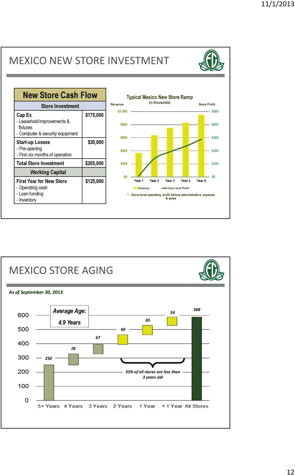$205,000 Working Capital First Year for New Store - Operating cash - Loan funding - Inventory $125,000 MEXICO STORE