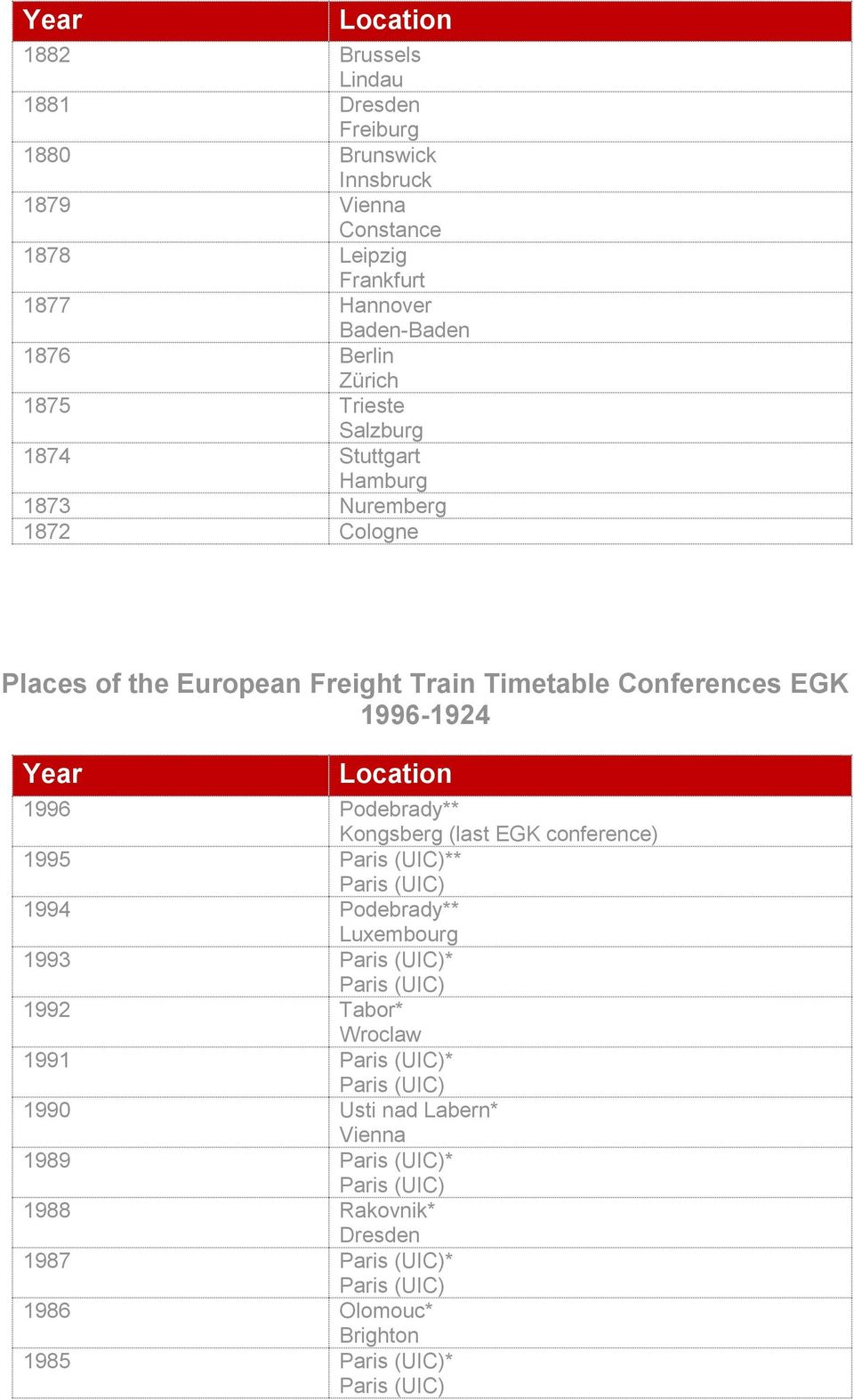 European Freight Train Timetable Conferences EGK 1996-1924 Year 1996 * Kongsberg (last EGK conference) 1995 ** 1994 *