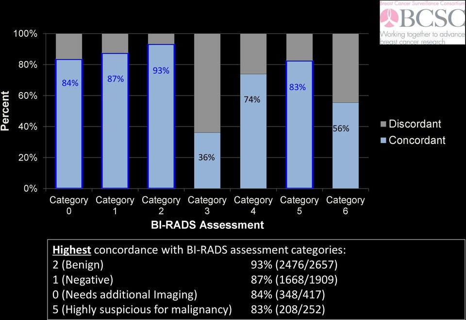 with BI-RADS assessment categories: 2 (Benign) 93% (2476/2657) 1 (Negative) 87%