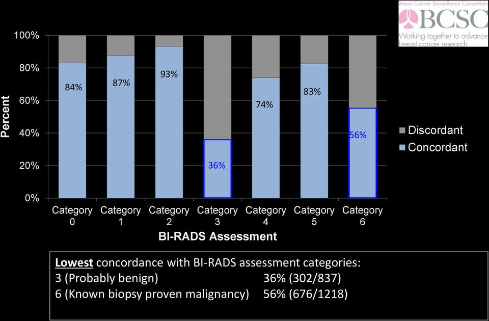 Assessment 5 6 Lowest concordance with BI-RADS assessment categories: 3