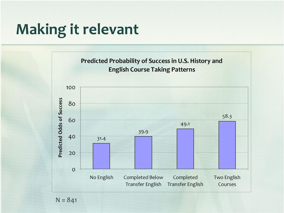 History and English Course Taking Patterns Predicted Odds of