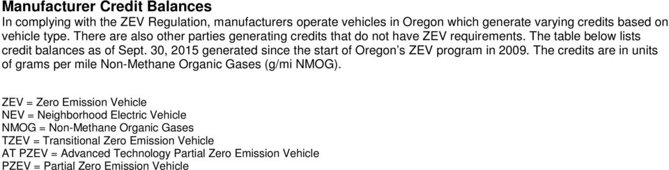30, 2015 generated since the start of Oregon s ZEV program in 2009. The credits are in units of grams per mile Non-Methane Organic Gases (g/mi NMOG).