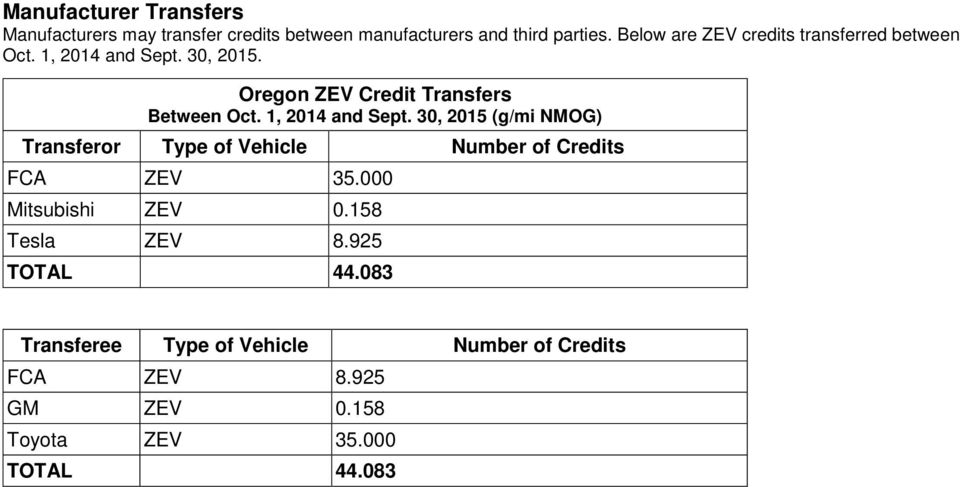 1, 2014 and Sept. 30, 2015 (g/mi NMOG) Transferor Type of Vehicle Number of Credits FCA ZEV 35.000 Mitsubishi ZEV 0.