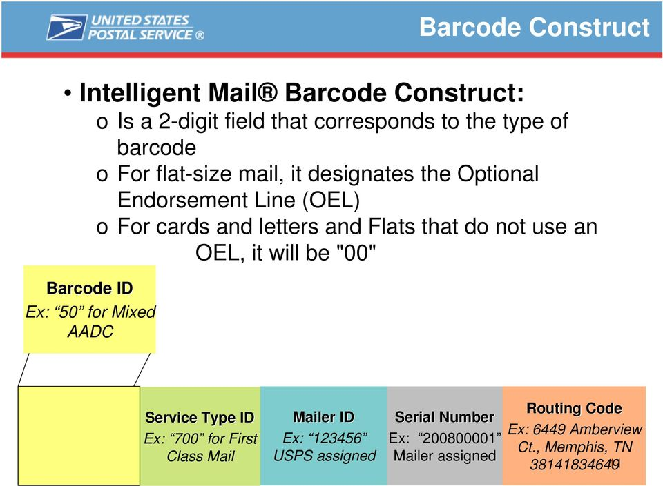 "OEL, it will be ""00"" Barcode ID Ex: 50 for Mixed AADC Service Type ID Ex: 700 for First Class Mail Mailer ID Ex: 123456"
