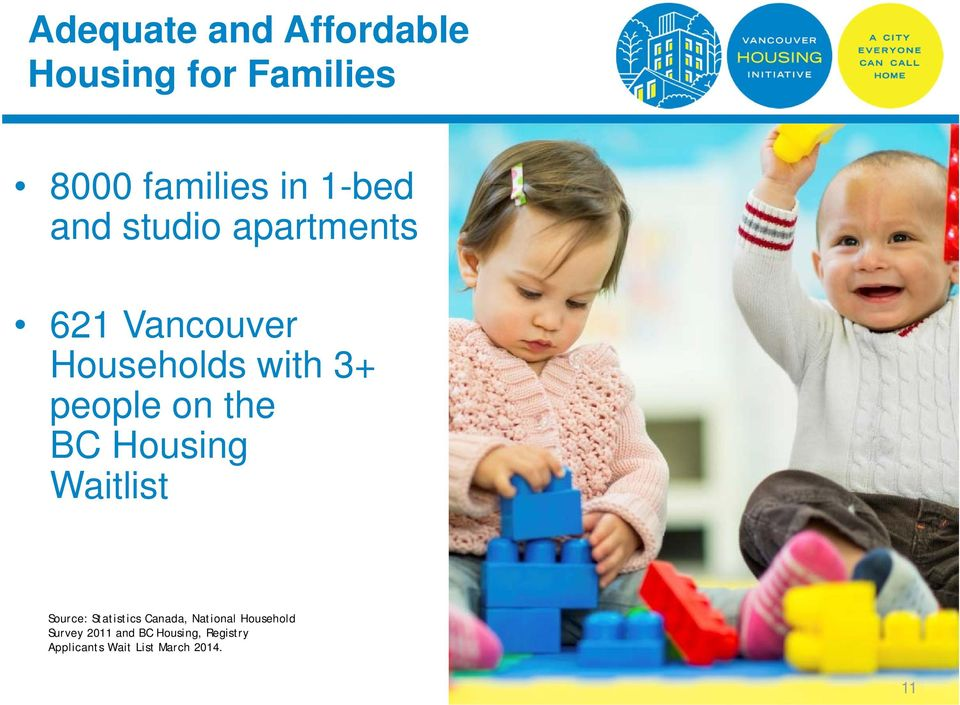 BC Housing Waitlist Source: Statistics Canada, National Household