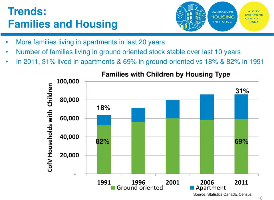 18% & 82% in 1991 CofV Households with Children 100,000 80,000 60,000 40,000 20,000 Families with Children by