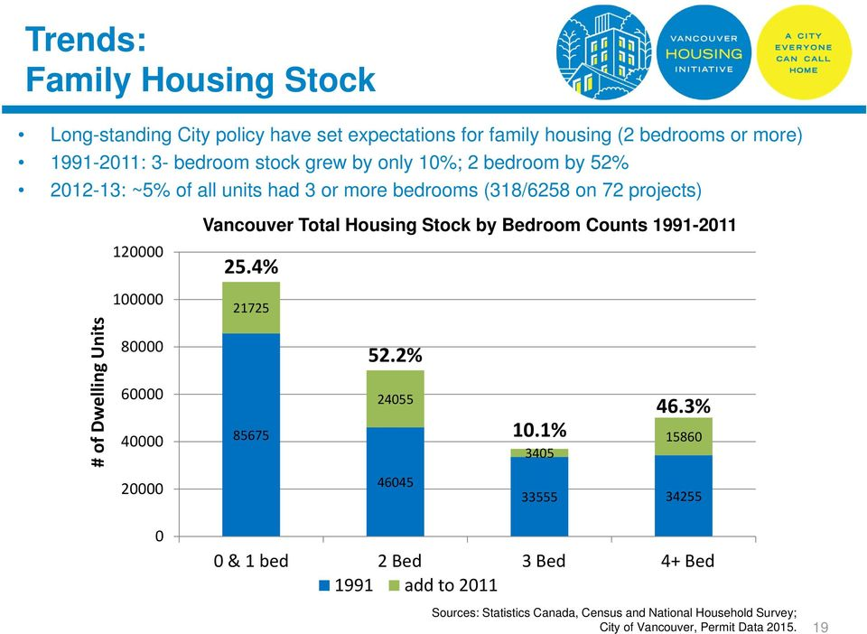 80000 60000 40000 20000 Vancouver Total Housing Stock by Bedroom Counts 1991-2011 25.4% 21725 52.2% 24055 85675 46045 10.1% 3405 46.