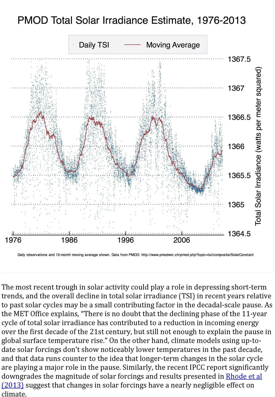 As the MET Office explains, There is no doubt that the declining phase of the 11- year cycle of total solar irradiance has contributed to a reduction in incoming energy over the first decade of the