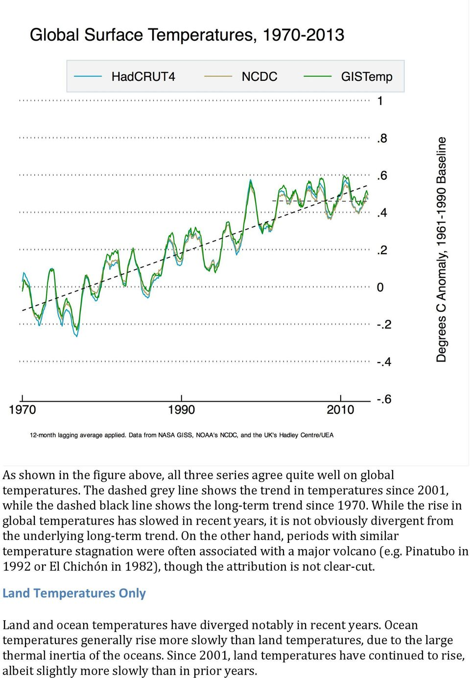 While the rise in global temperatures has slowed in recent years, it is not obviously divergent from the underlying long- term trend.