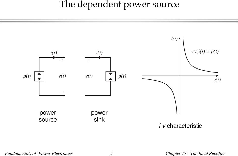 characteristic Fundamentals of Power