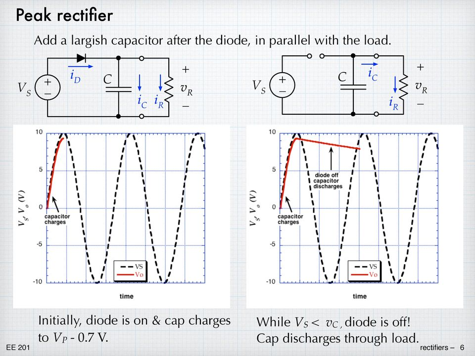 Initially, diode is on & cap charges to V P - 07 V While V S <
