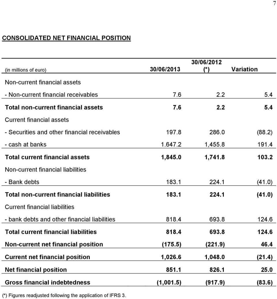 4 Total current financial assets 1,845.0 1,741.8 103.2 Non-current financial liabilities - Bank debts 183.1 224.1 (41.0) Total non-current financial liabilities 183.1 224.1 (41.0) Current financial liabilities - bank debts and other financial liabilities 818.