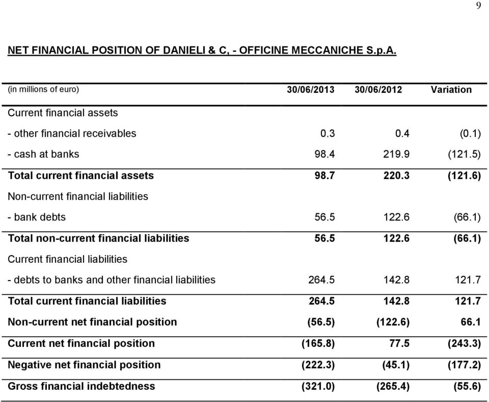1) Total non-current financial liabilities 56.5 122.6 (66.1) Current financial liabilities - debts to banks and other financial liabilities 264.5 142.8 121.