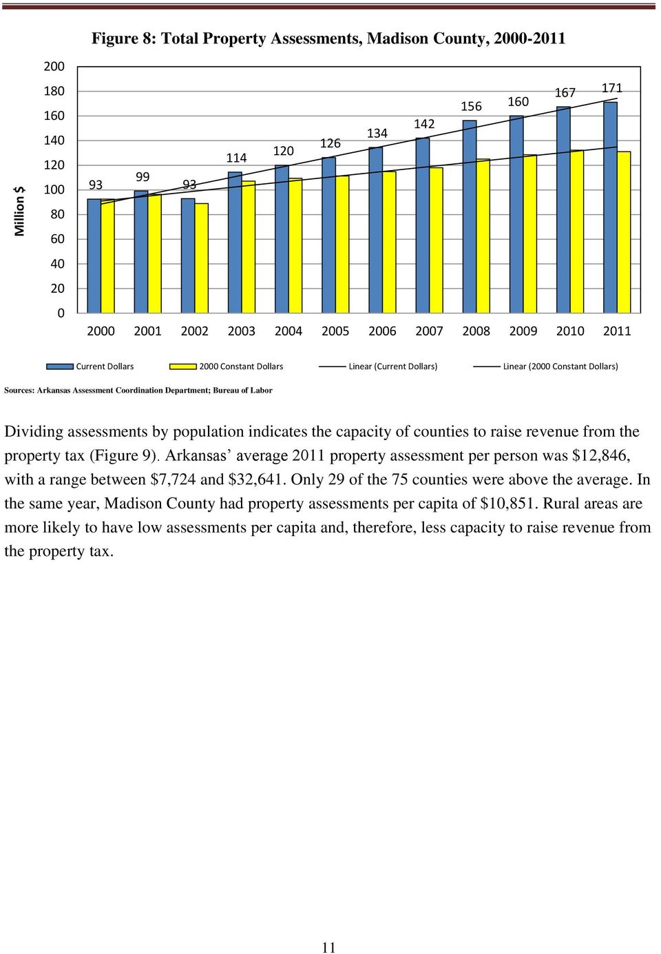 assessments by population indicates the capacity of counties to raise revenue from the property tax (Figure 9).