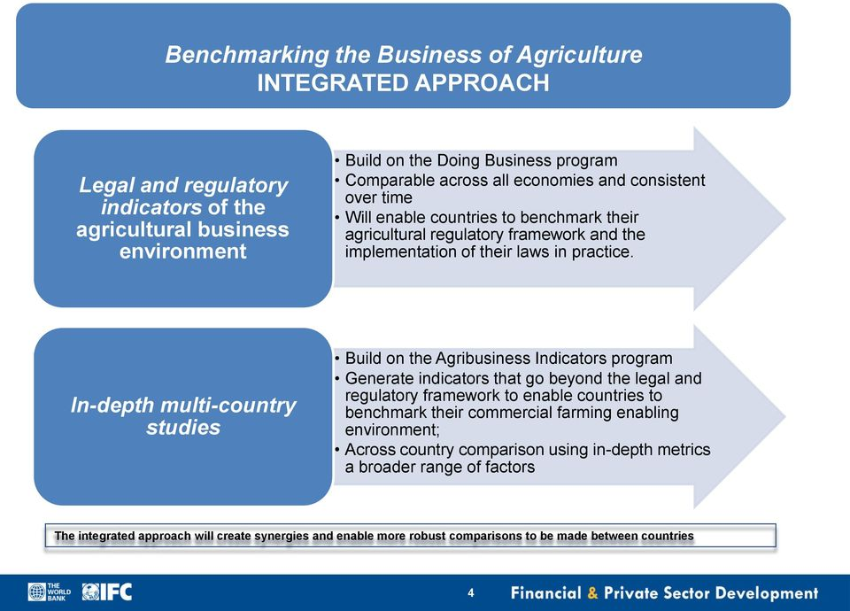 In-depth multi-country studies Build on the Agribusiness Indicators program Generate indicators that go beyond the legal and regulatory framework to enable countries to benchmark