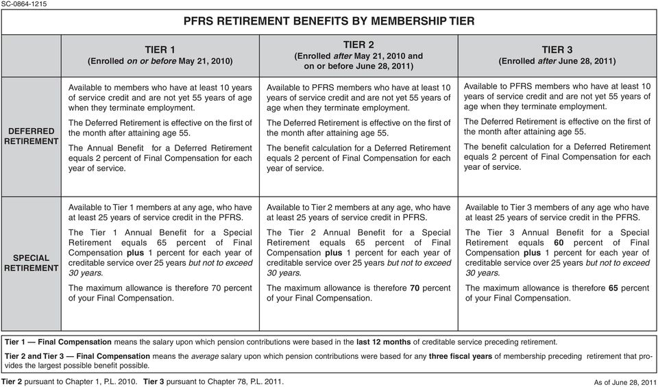 DEFERRED The Annual Benefit for a Deferred Retirement The benefit calculation for a Deferred Retirement The benefit calculation for a Deferred Retirement Available to Tier 1 members at any age, who