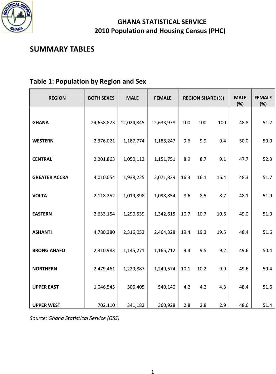 Chnts winneba array 2010 population and housing census final results ghana statistical rh docplayer net fandeluxe Images