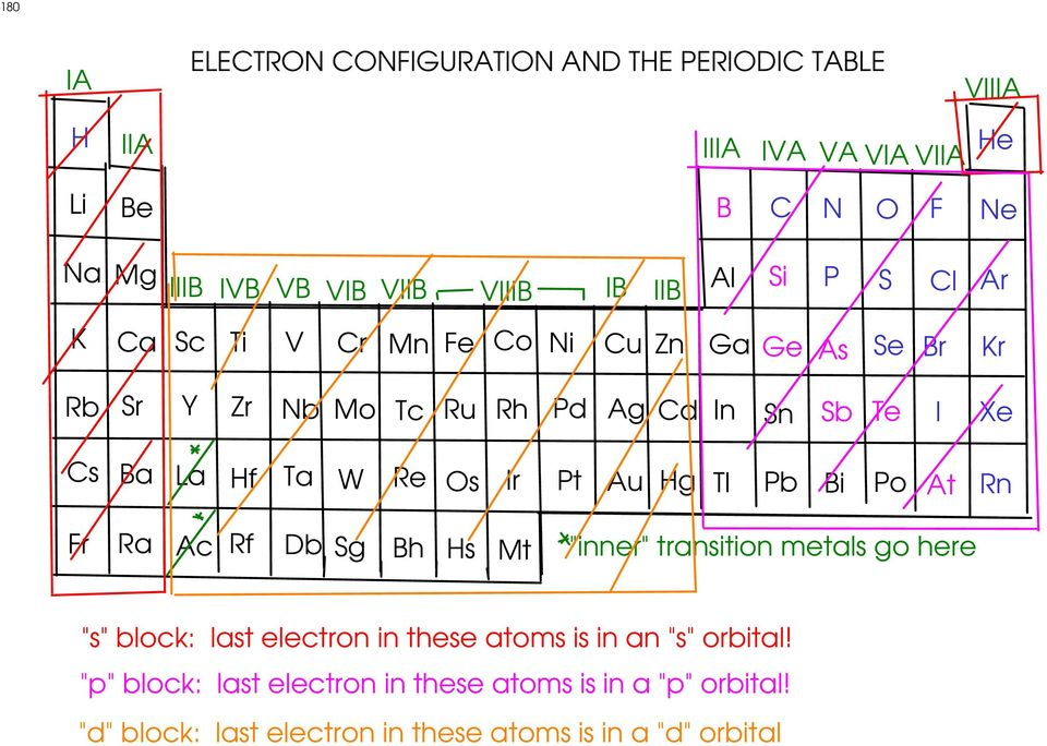 "Hf Ta W Re Os Ir Pt Au Hg Tl Pb Bi Po At Rn Fr Ra Ac Rf Db Sg Bh Hs Mt ""inner"" transition metals go here ""s"" block: last electron in these"