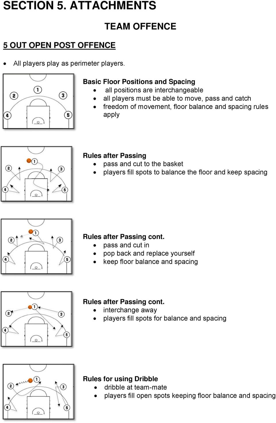 and spacing rules apply Rules after Passing pass and cut to the basket players fill spots to balance the floor and keep spacing Rules after Passing cont.