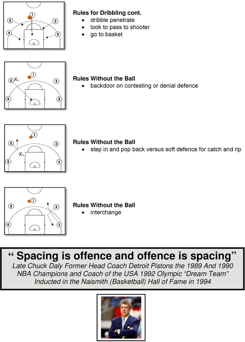 Rules Without the Balll step in and pop back versus soft defence for catch and rip Rules Without the Balll interchange Spacing