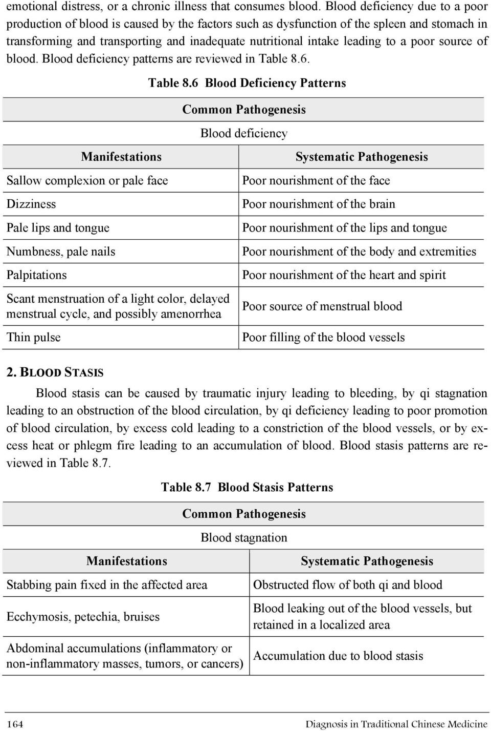 a poor source of blood. Blood deficiency patterns are reviewed in Table 8.