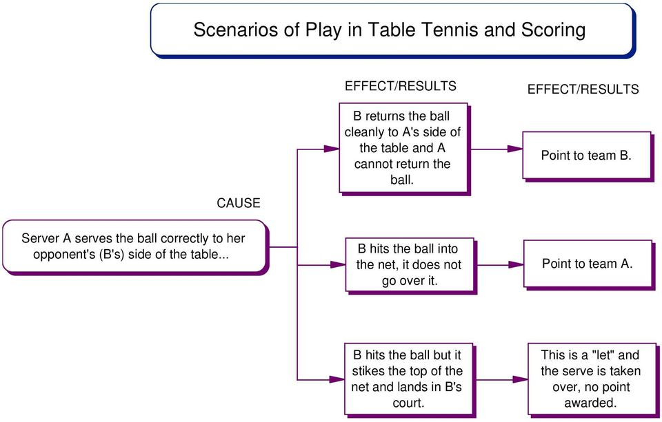 Server A serves the ball correctly to her opponent's (B's) side of the table.