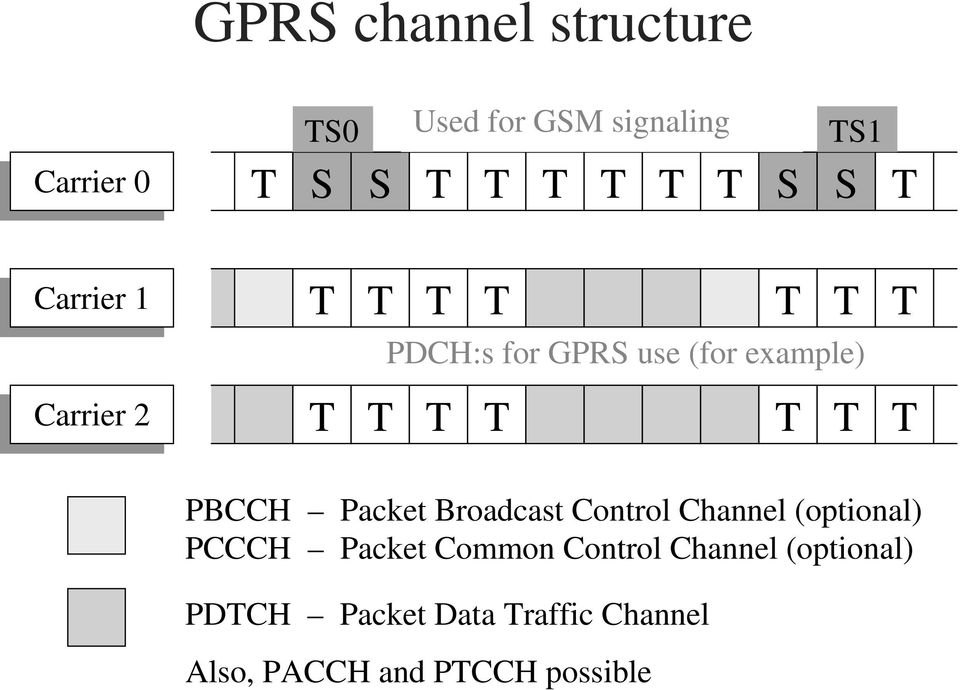 T T T PBCCH Packet Broadcast Control Channel (optional) PCCCH Packet Common