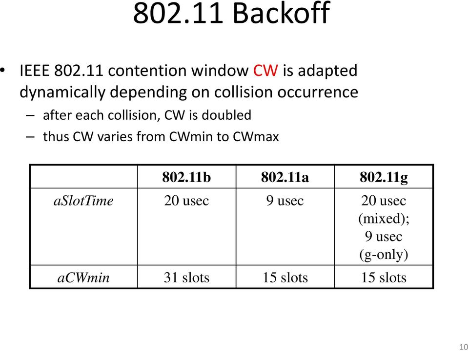 occurrence after each collision, CW is doubled thus CW varies from