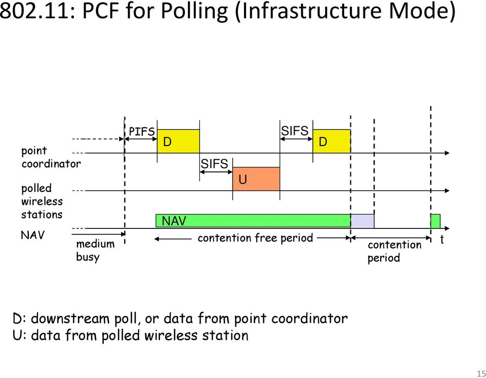 contention free period contention period t D: downstream poll, or