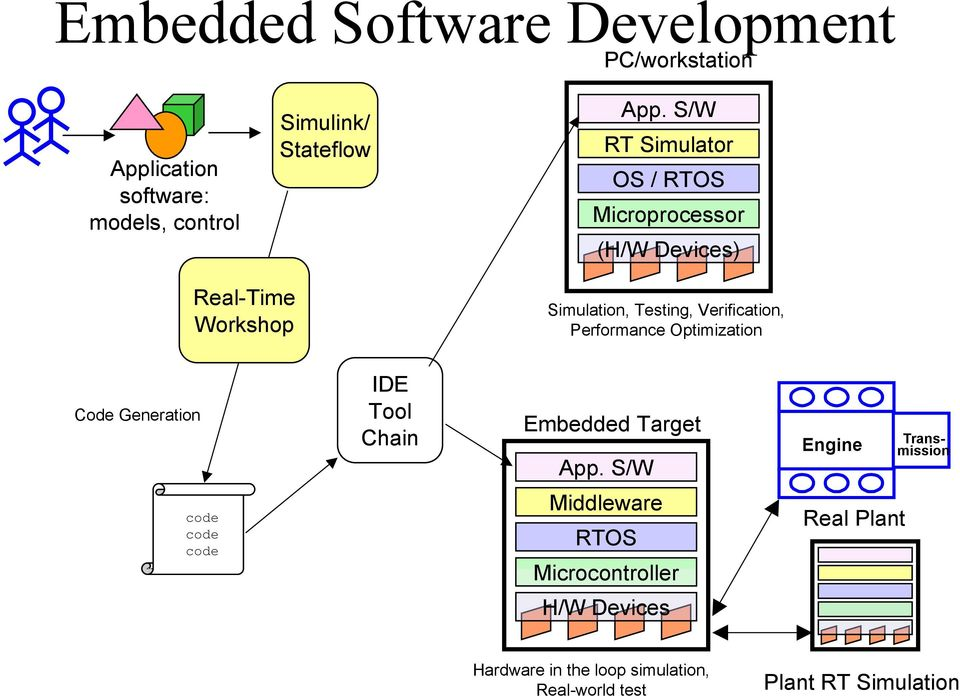 Performance Optimization Code Generation IDE Tool Chain Embedded Target App.