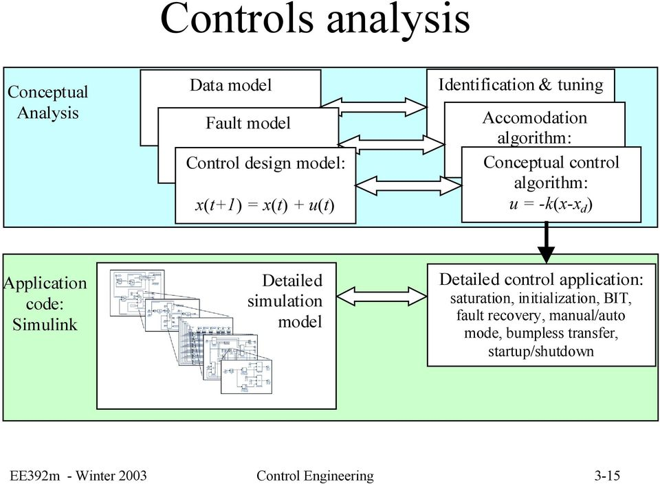 d ) Application code: Simulink Detailed simulation model Detailed control application: saturation, initialization,