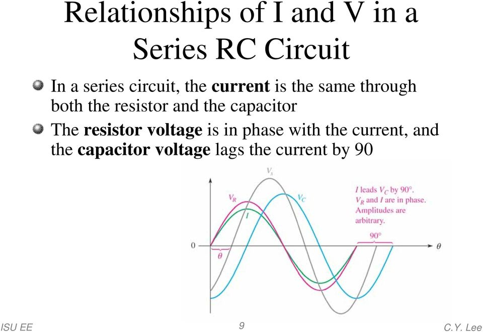 the capacitor The resistor voltage is in phase with the