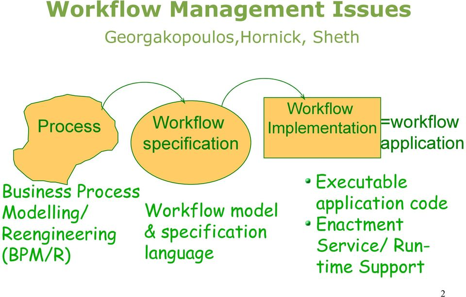 Business Process Modelling/ Reengineering (BPM/R) Workflow model &