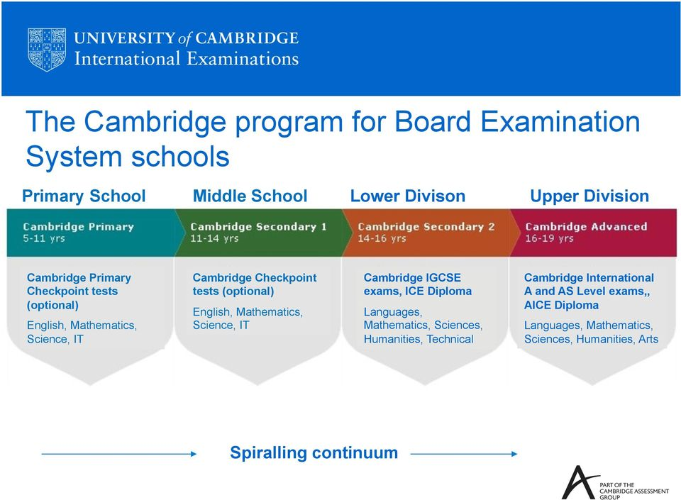 English, Mathematics, Science, IT Cambridge IGCSE exams, ICE Diploma Languages, Mathematics, Sciences, Humanities,