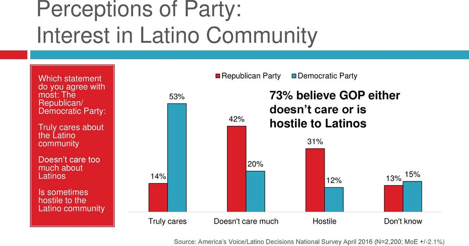 Party 73% believe GOP either doesn t care or is hostile to Latinos 31% Doesn t care too much about