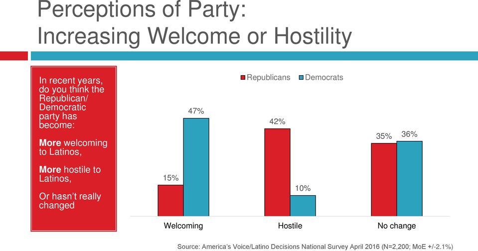welcoming to Latinos, 47% Republicans 42% Democrats 35% 36% More